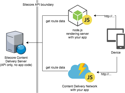 ALTOLA | Sitecore for JavaScript developers in a hurry